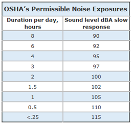 Permissible Noise Exposures